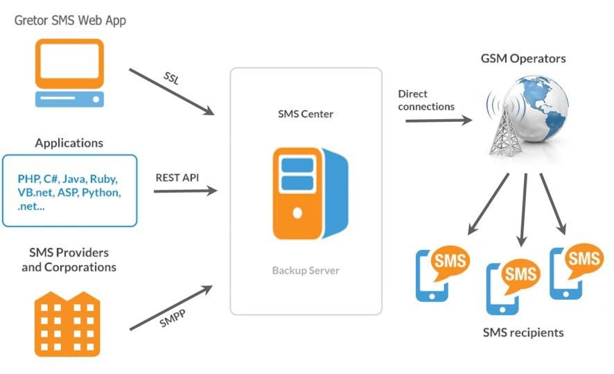 Gretor SMS API