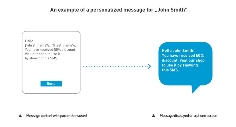 sms-personalization